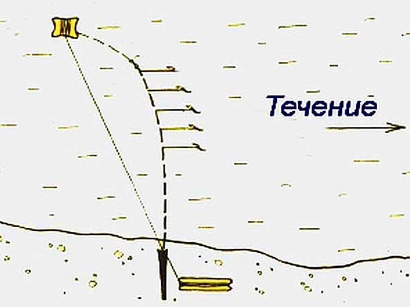 Как сделать резинку для рыбалки своими руками на судака 59