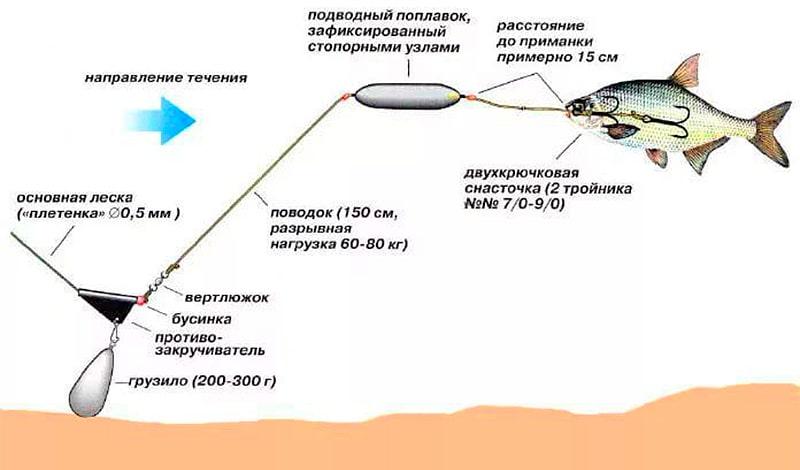 активатор клева fishhungry купить в н новгороде