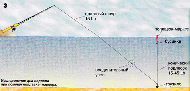 Как промерять дно реки для ловли фидером