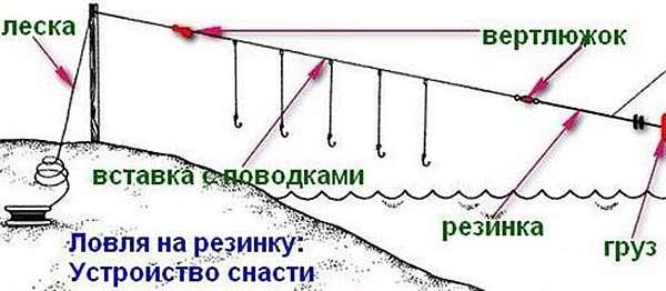 Схема оснастки резинка